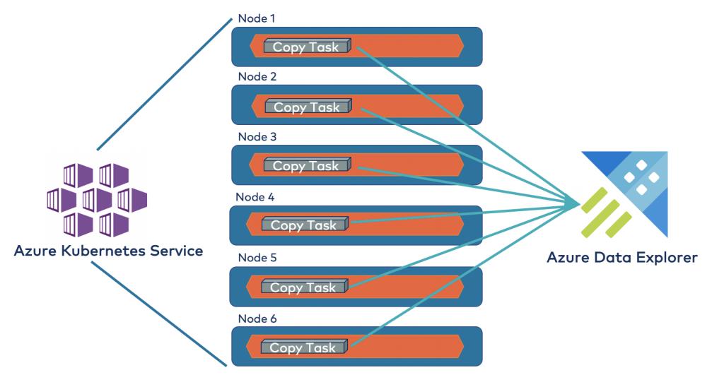 Azure Kubernetes Service | Azure Data Explorer: Copy Tasks