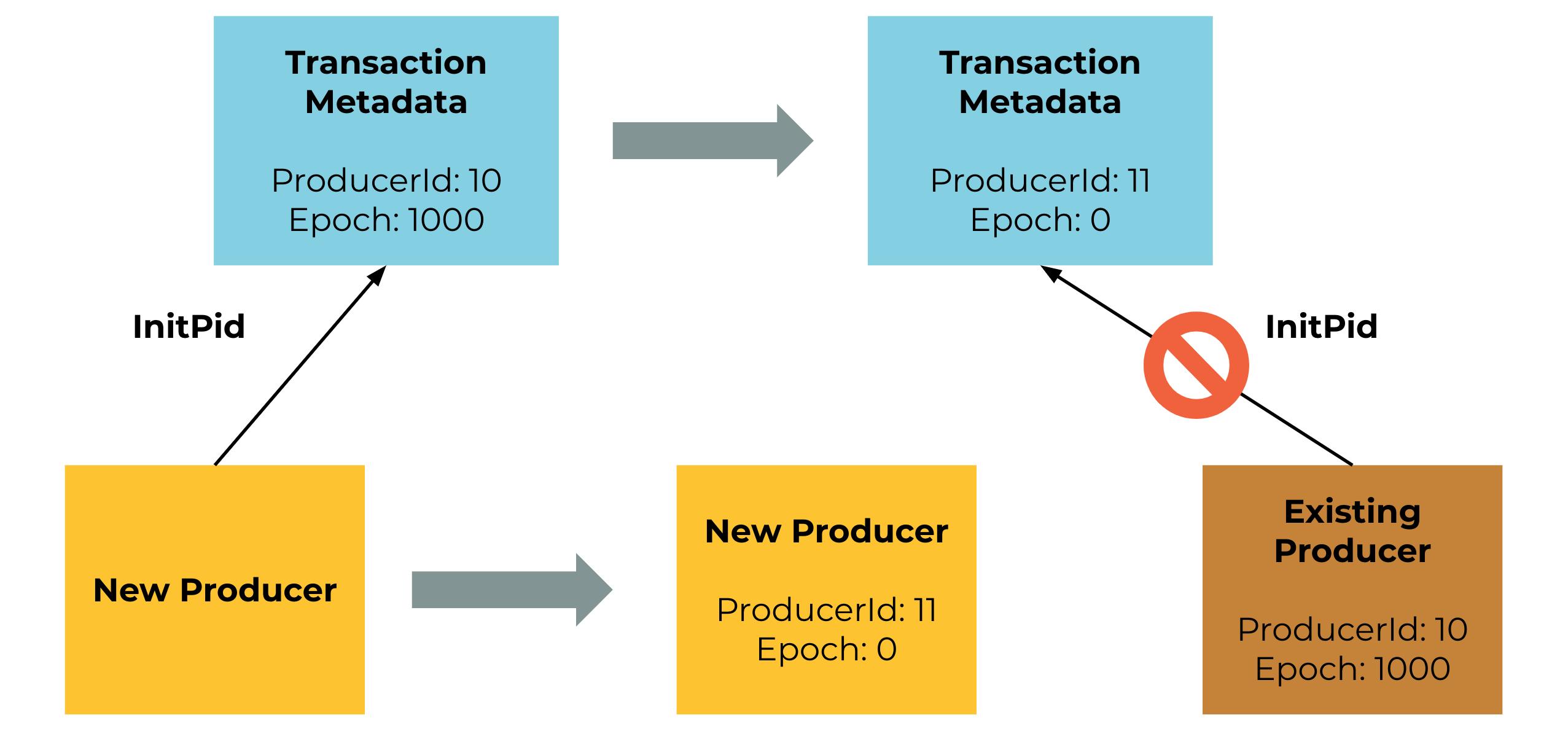 New Producer   Transaction Metadata   Existing Producer