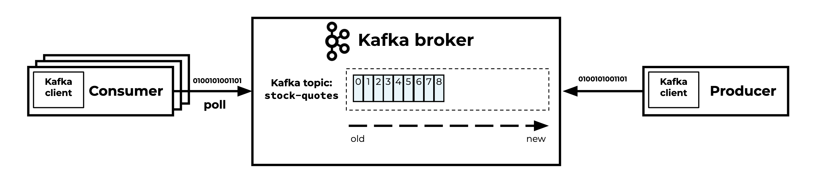Consumer | Kafka broker | Producer