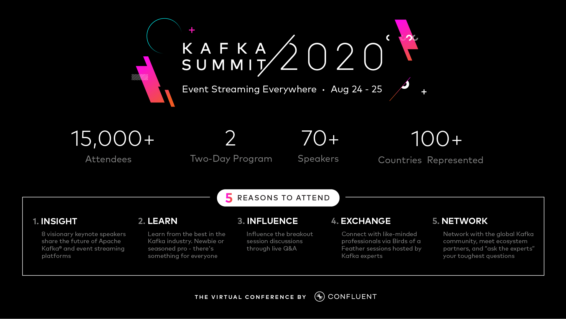 Kafka Summit 2020