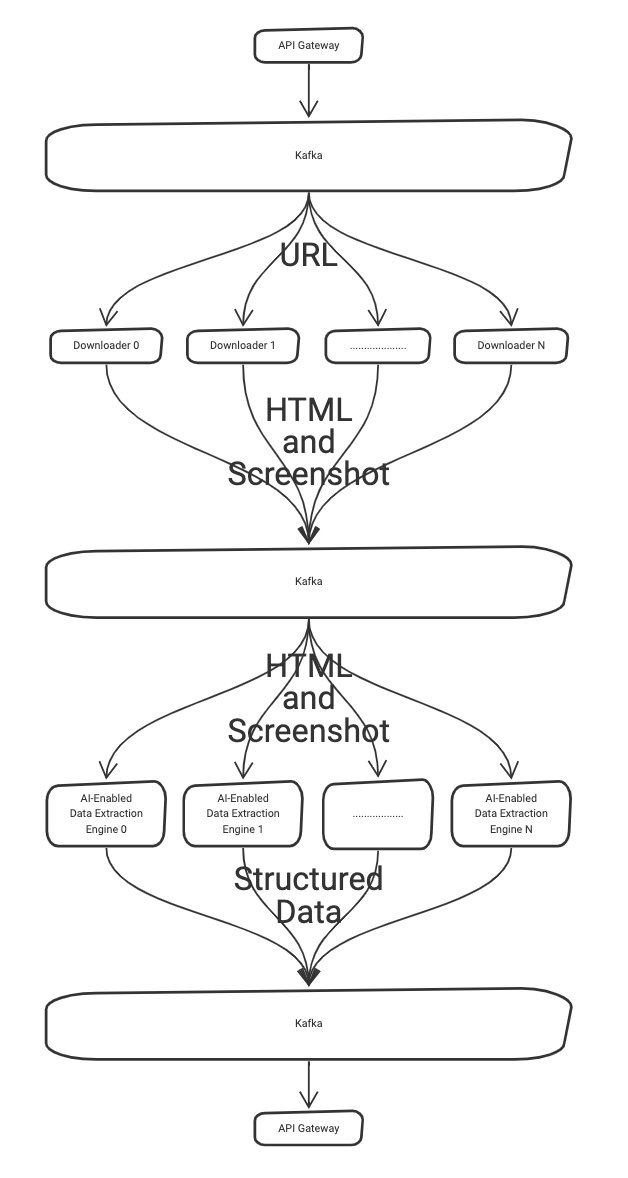 System overview showing how Kafka is used to scale and distribute requests