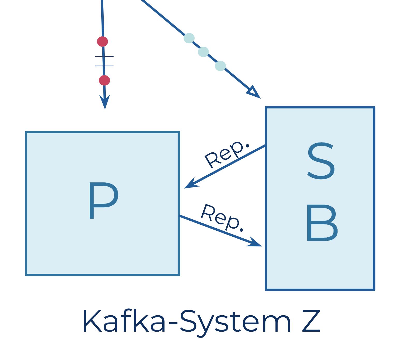 Kafka-System Z