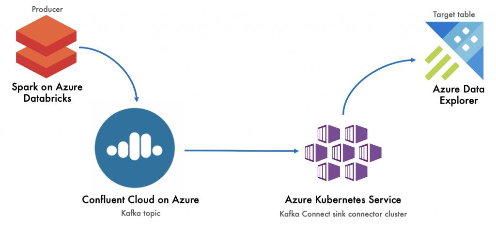 Spark on Azure Databricks to Azure Data Explorer
