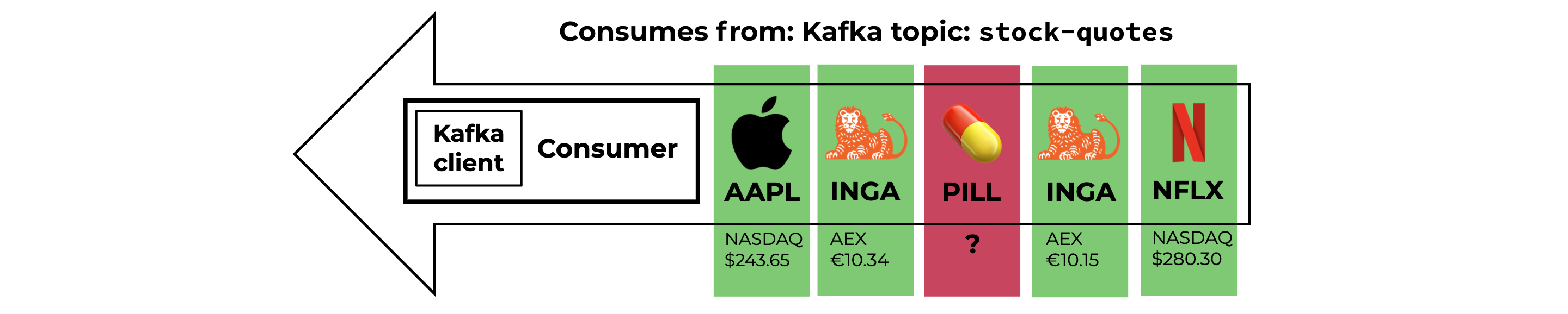 Consumes from: Kafka topic: stock-quotes