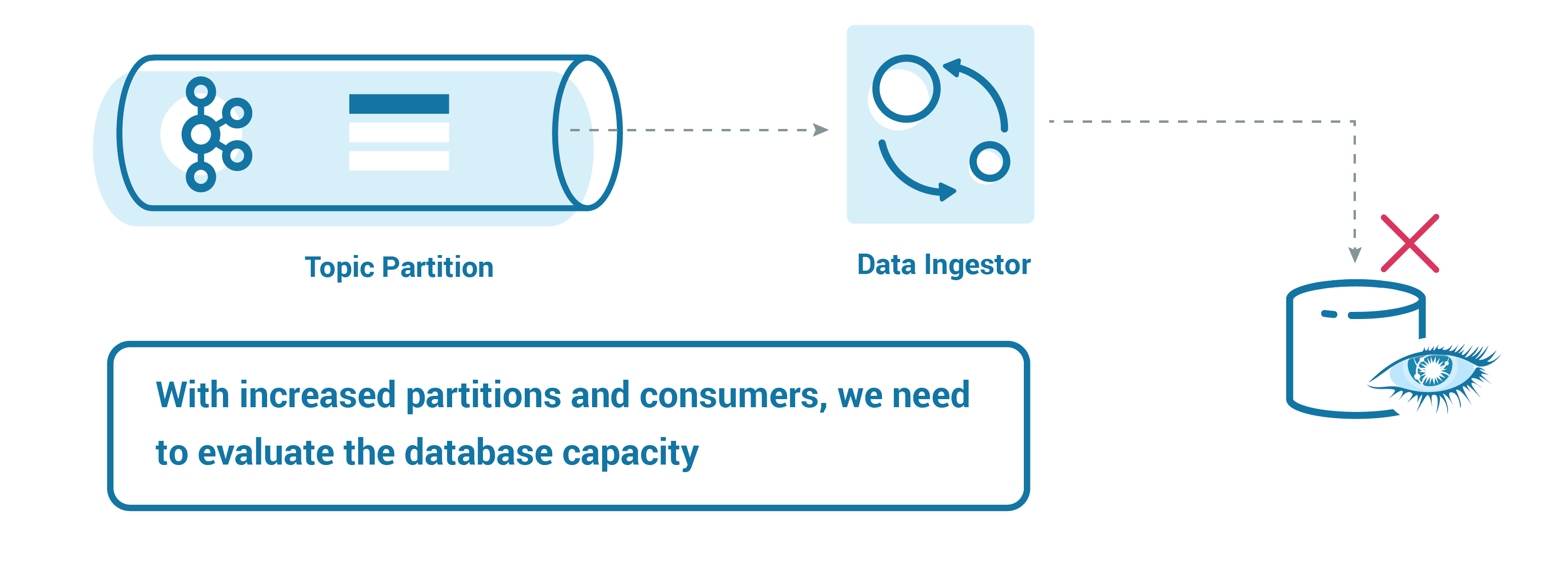 With increased partitions and consumers, we need to evaluate the database capacity