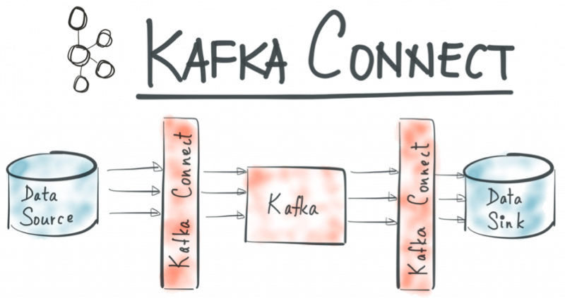 No More Silos: How to Integrate Your Databases with Apache Kafka and CDC