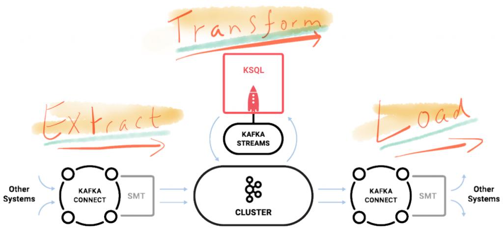 Streaming ETL with Confluent Platform