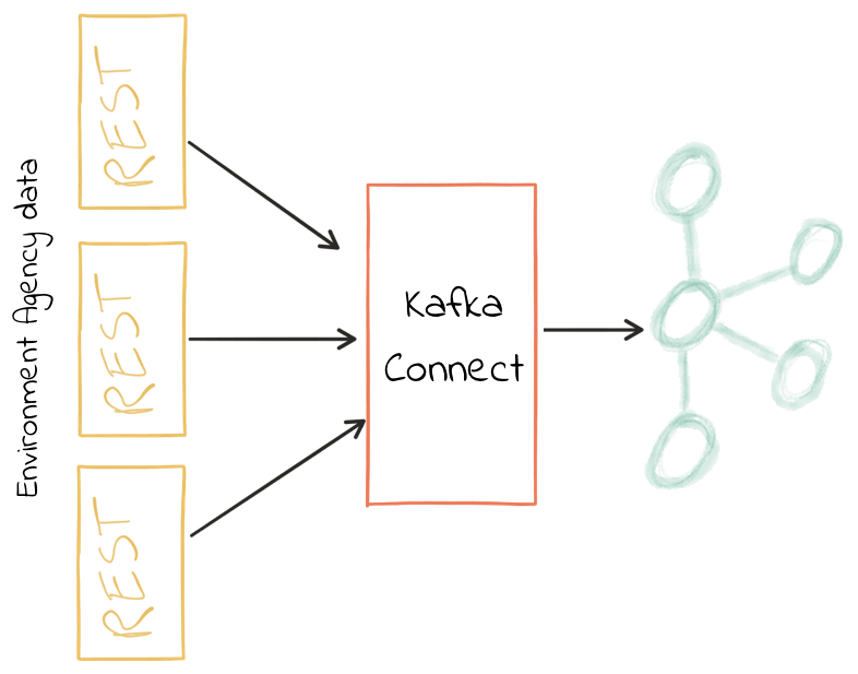 Streaming data in from REST sources into Kafka using Kafka Connect