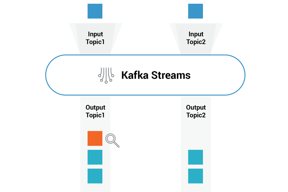 Testing Kafka Streams Using TestInputTopic and TestOutputTopic