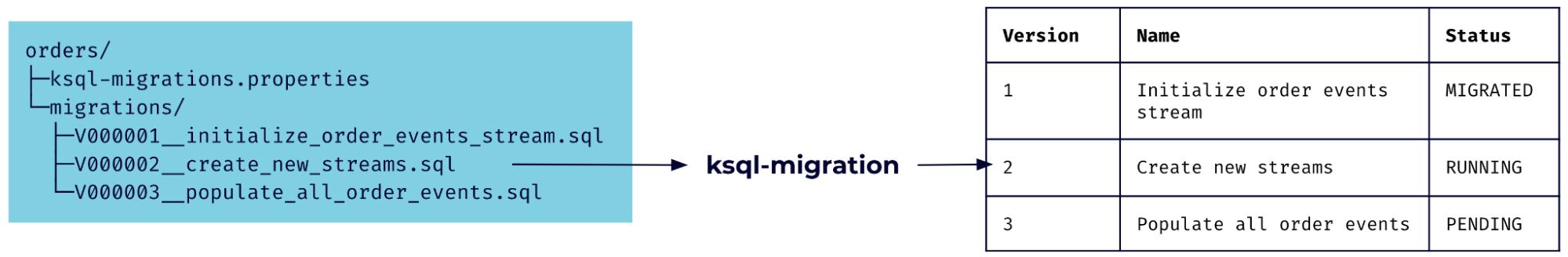 ksql-migrations tool