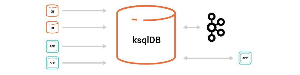 ksqlDB Architecture