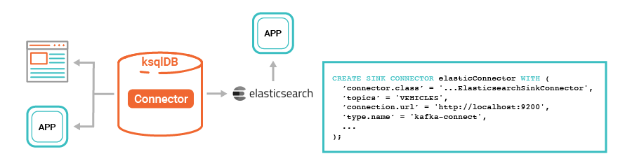 Real-Time Indexing Pipeline in Elasticsearch
