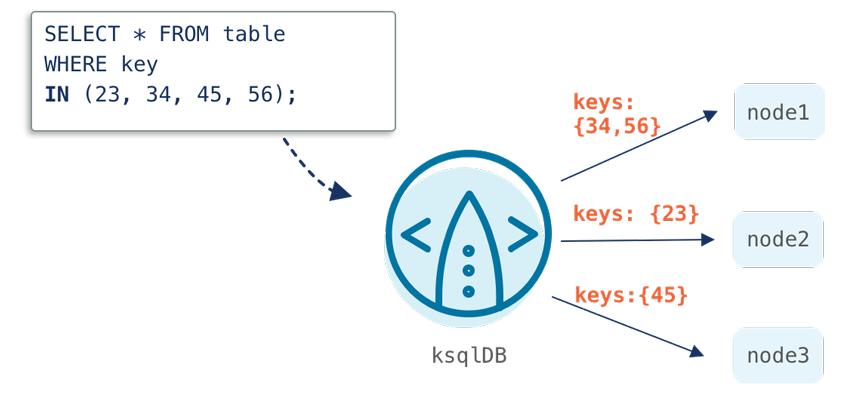ksqlDB | node