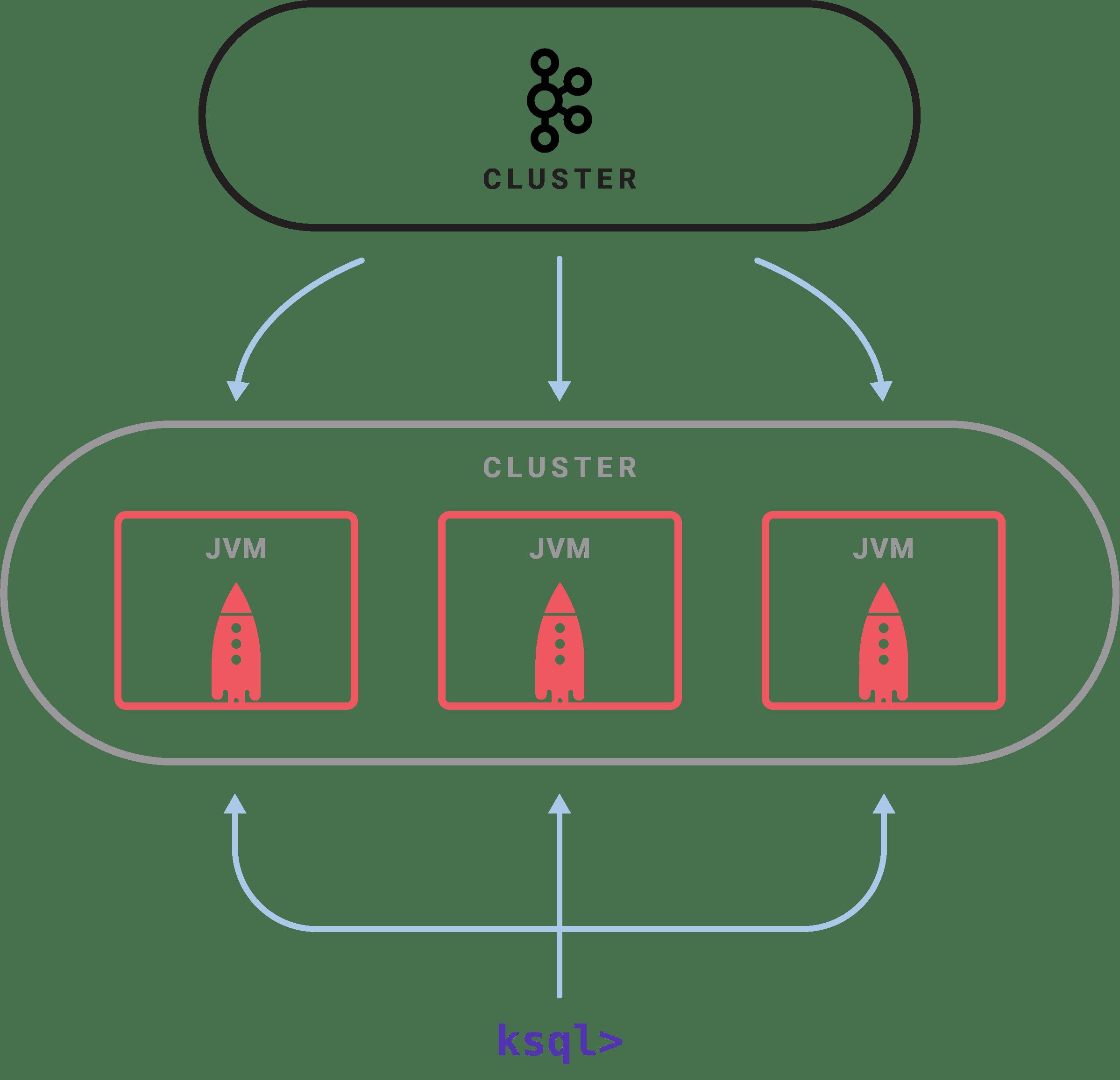 ksql cluster