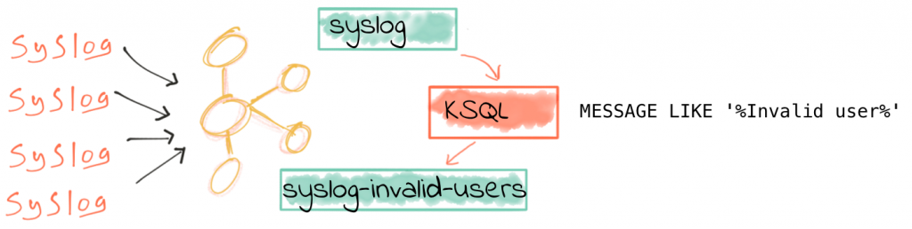 Diagram showing KSQL filtering inbound syslog data