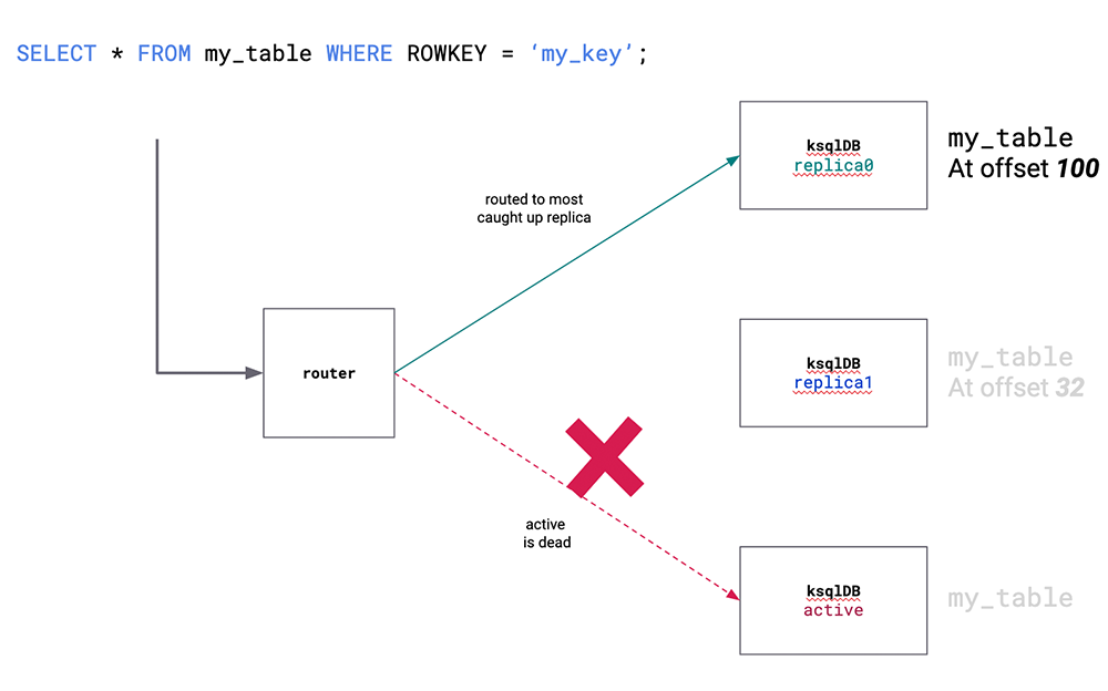 `SELECT * FROM my_table WHERE ROWKEY = 'my_key';`