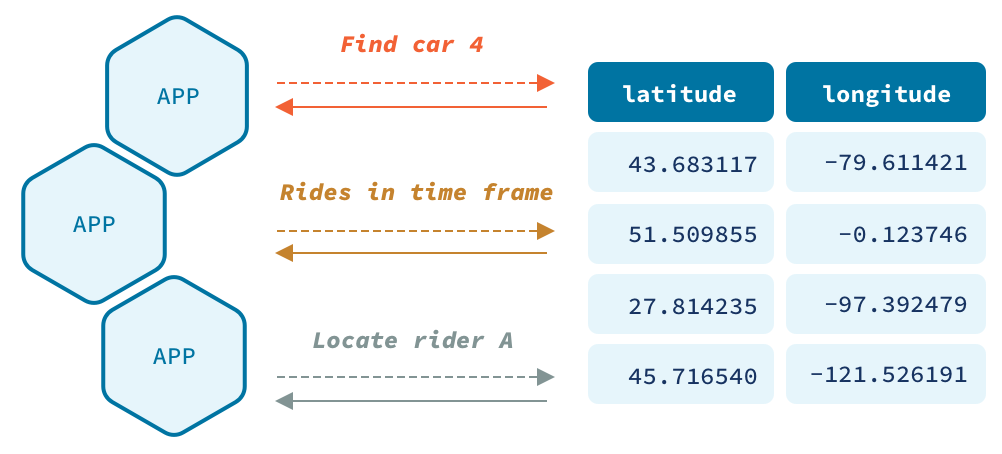 Find car 4 | Rides in time frame | Locate rider A