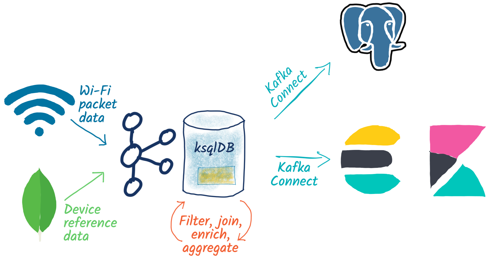 Wi-Fi packet data | Device reference data ➝ Kafka | ksqlDB ➝ Kafka Connect ➝ Postgres | Elasticsearch + Kibana