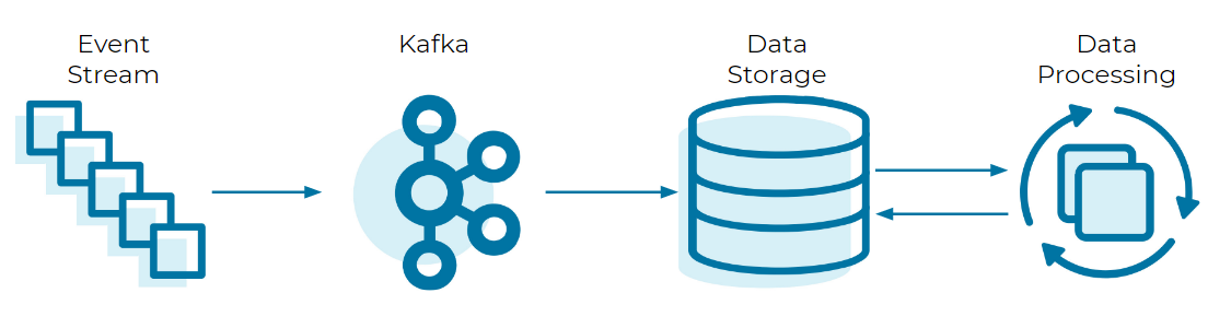 Event Stream ➝ Kafka ➝ Data Storage ➝ Data Processing