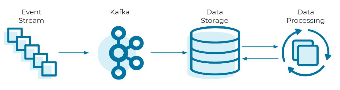 Event Stream ➝ Kafka ➝ Data Storage ➝ Data Processing