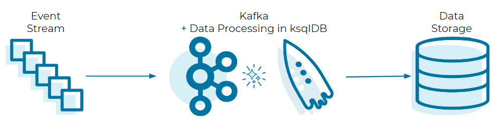 Event Stream ➝ Kafka + Data Processing in ksqlDB ➝ Data Storage