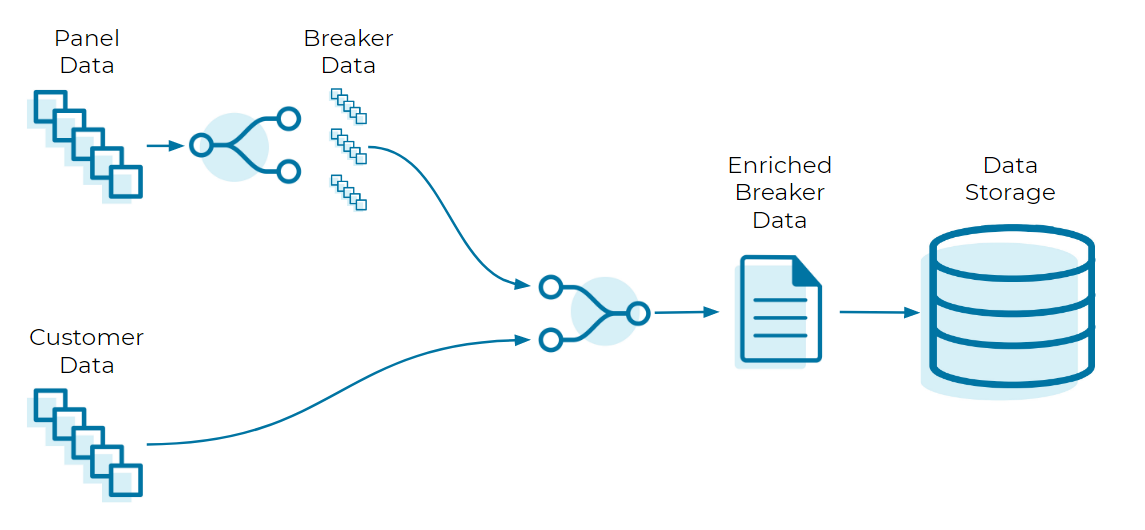 Panel Data | Breaker Data | Customer Data ➝ Enriched Breaker Data ➝ Data Storage