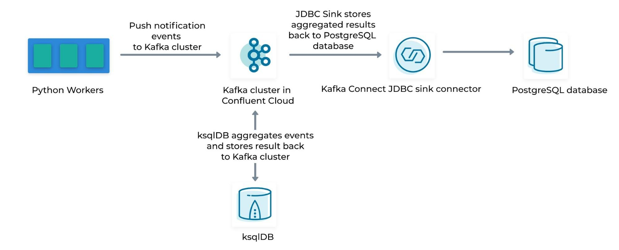 Python | Kafka Cluster in Confluent Cloud | JDBC Sink | Postgres Database