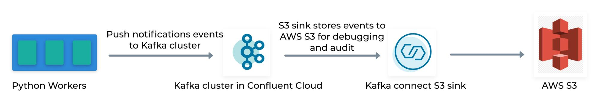 Python | Kafka Cluster in Confluent Cloud | S3 Sink | AWS S3