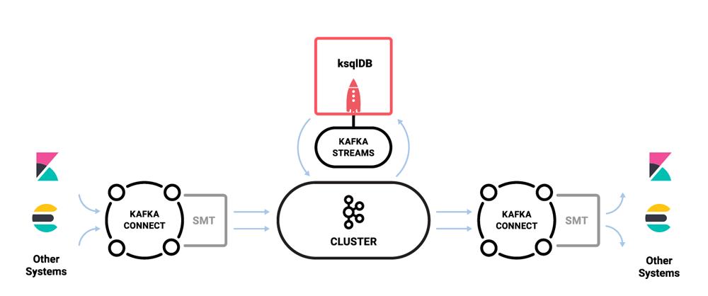 ksqlDB | Elasticsearch