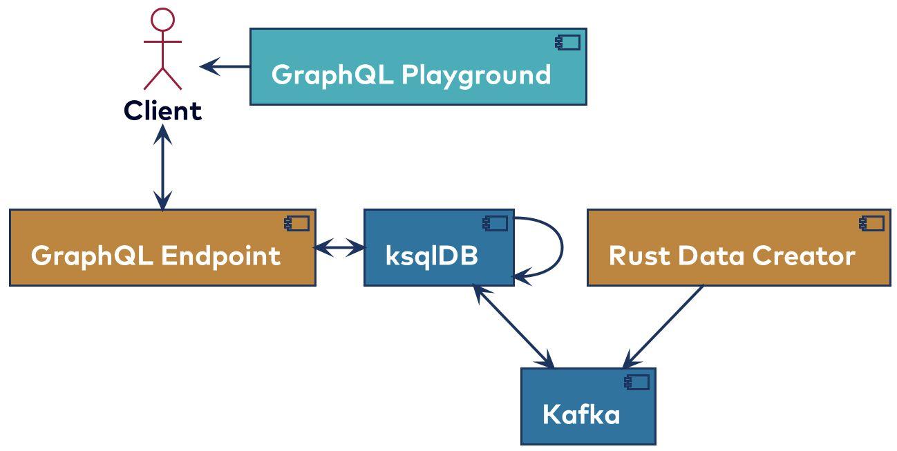 ksqlDB-GraphQL-poc project