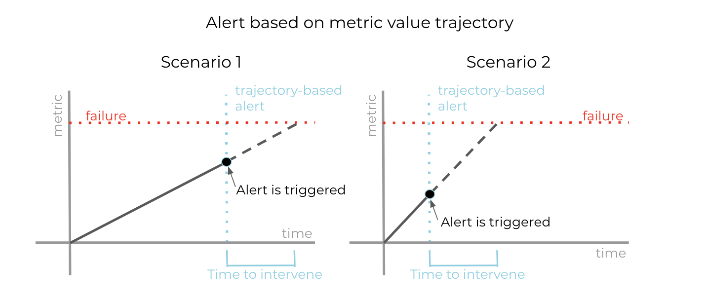 Alert based on metric value trajectory