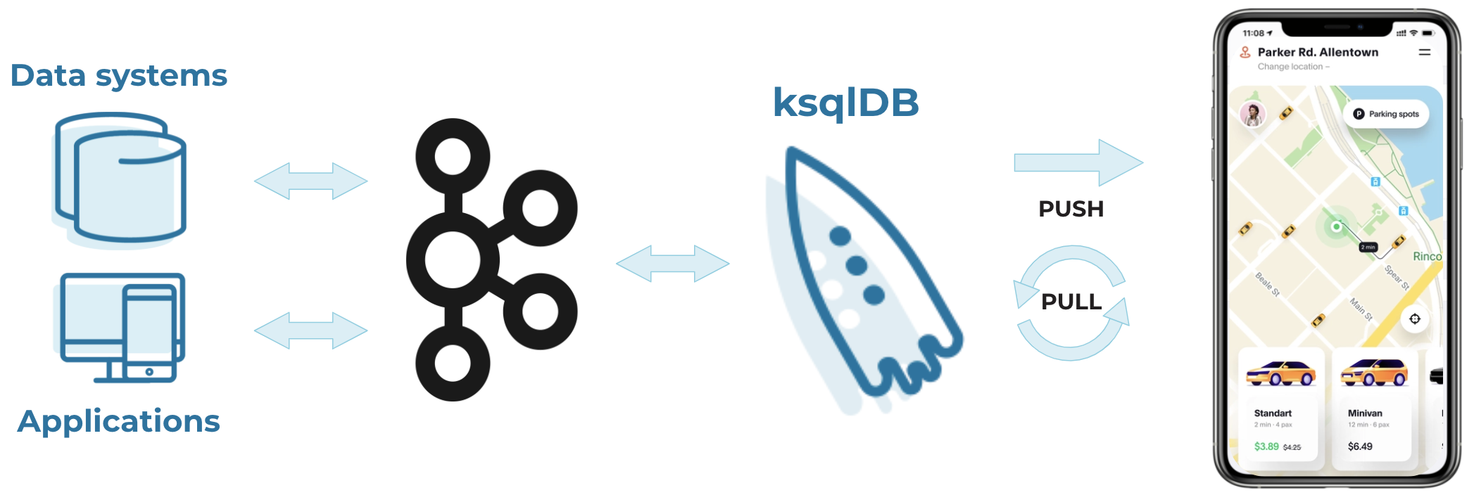 ksqlDB simplifies the underlying architecture to easily build innovative, streaming apps