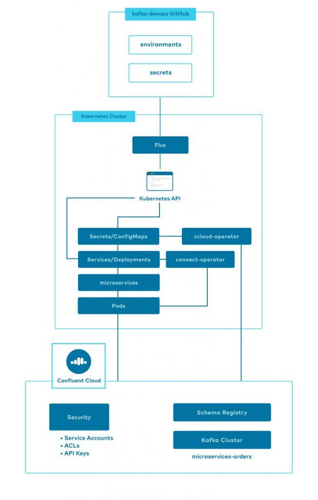 kafka-devops GitHub | Kubernetes Cluster