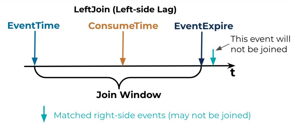 Consumer lag: EventTime | ConsumeTime | EventExpire