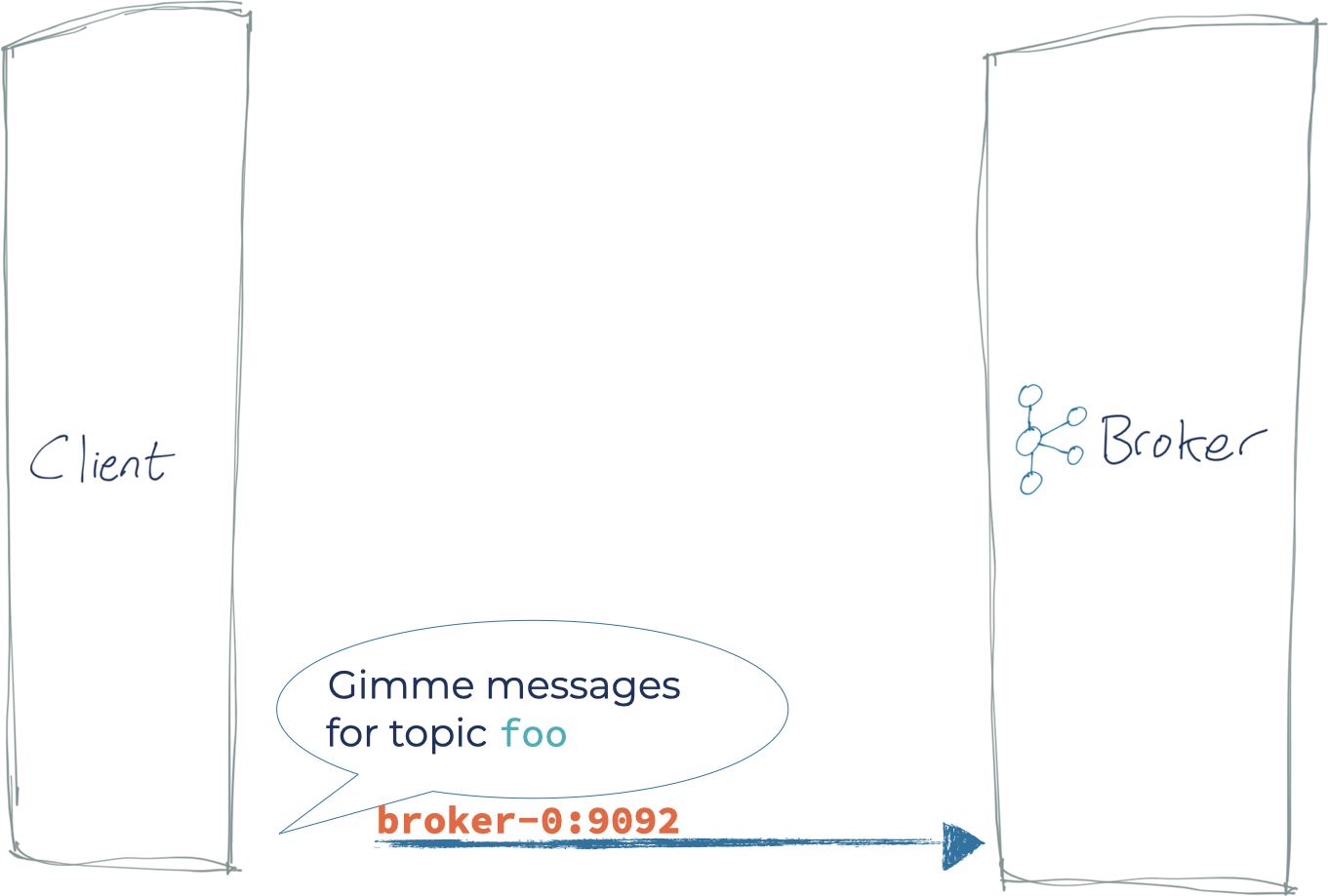 Client ➝ Kafka Broker: Gimme messages for topic `foo`