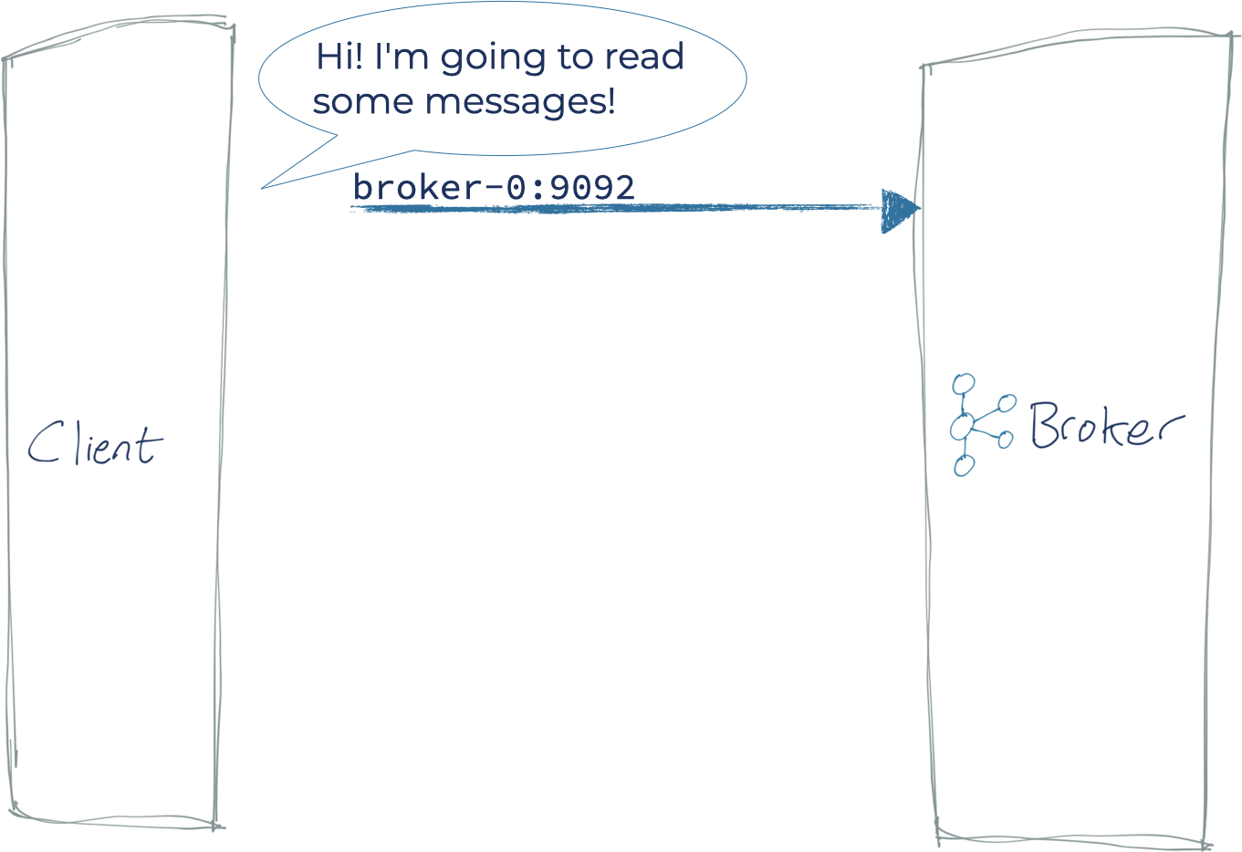 Client ➝ Kafka Broker: Hi! I'm going to read some messages!