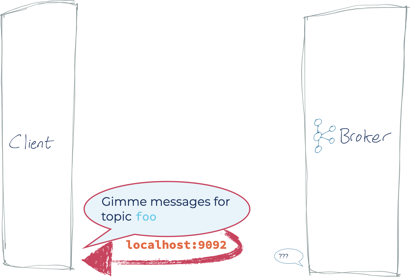 Client: Gimme messages for topic `foo` | Kafka Broker: ???