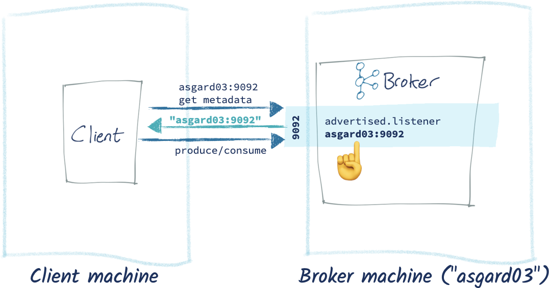 Client machine | Broker machine (asgard03)