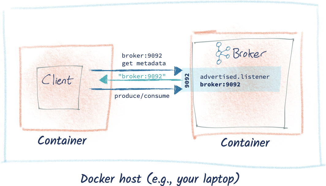 Docker host (e.g., your laptop) – Container: Client | Container: Kafka broker