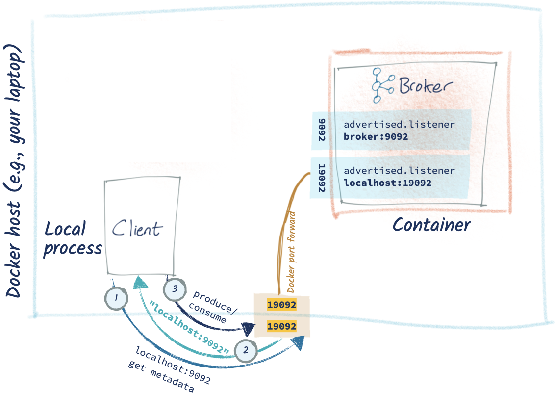 Docker host (e.g., your laptop) – Local process: Client – `produce/consume` | Docker port forward – Container: Kafka broker
