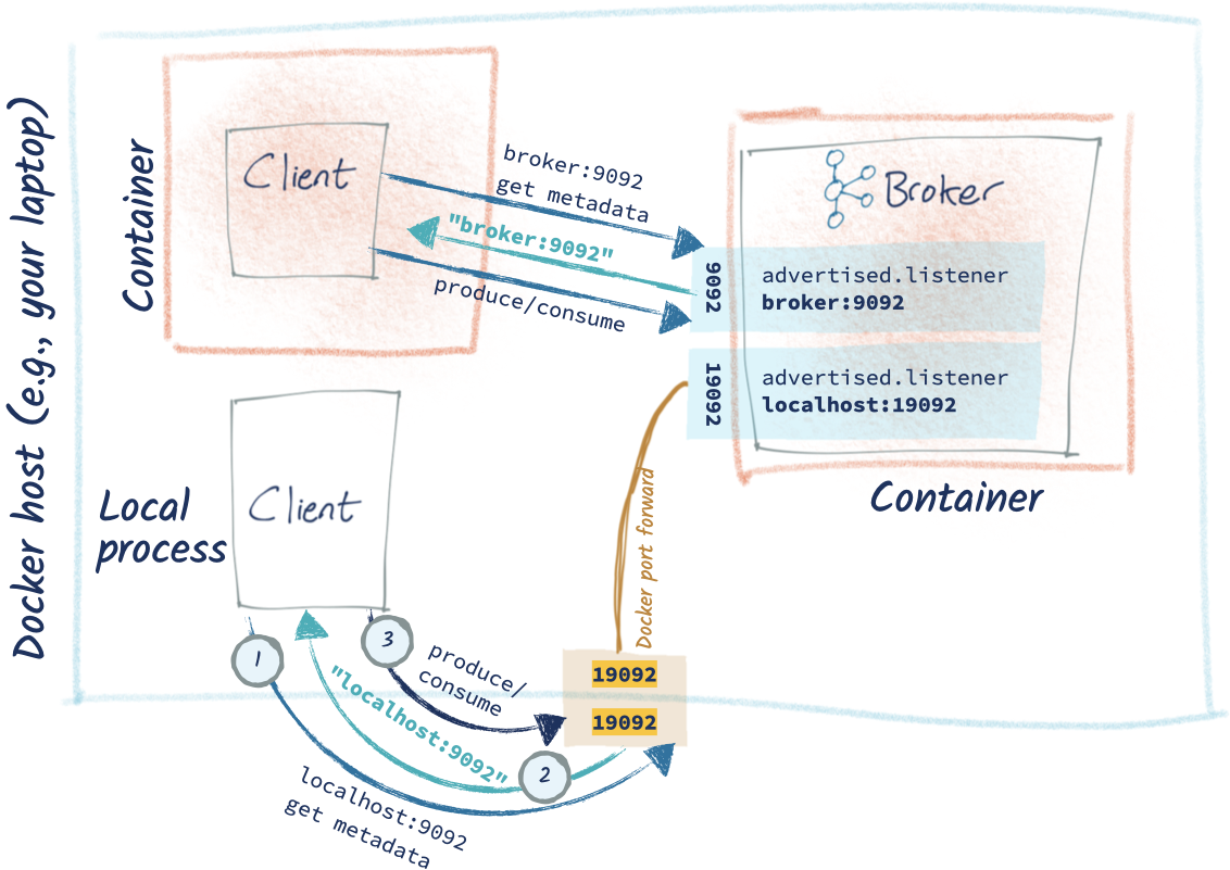 Docker host (e.g., your laptop) – Container: Client | Local process: Client | Container: Kafka broker