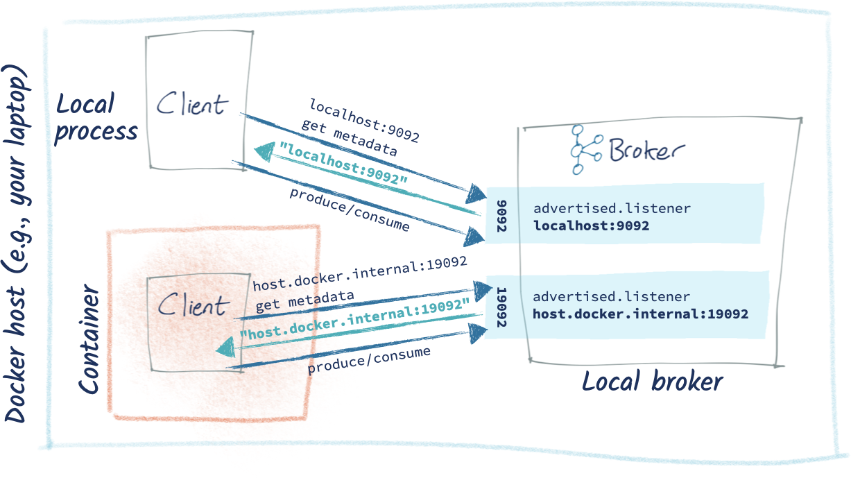 Docker host (e.g., your laptop) – Local process: Client | Container: Client | Local broker: Kafka broker