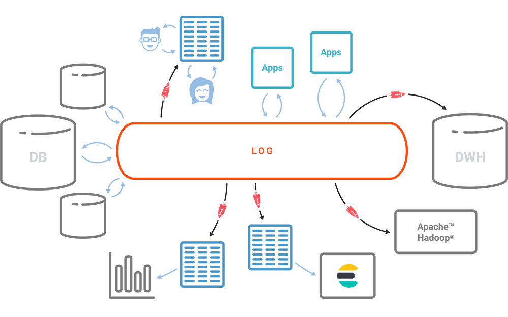 Log | Apps | DWH | Hadoop | Elastic
