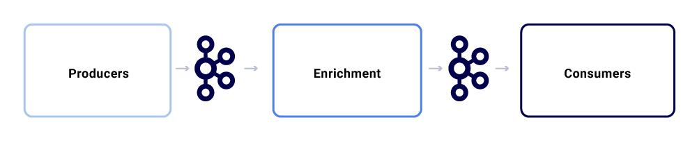 Producers ➝ Kafka ➝ Enrichment ➝ Kafka ➝ Consumers