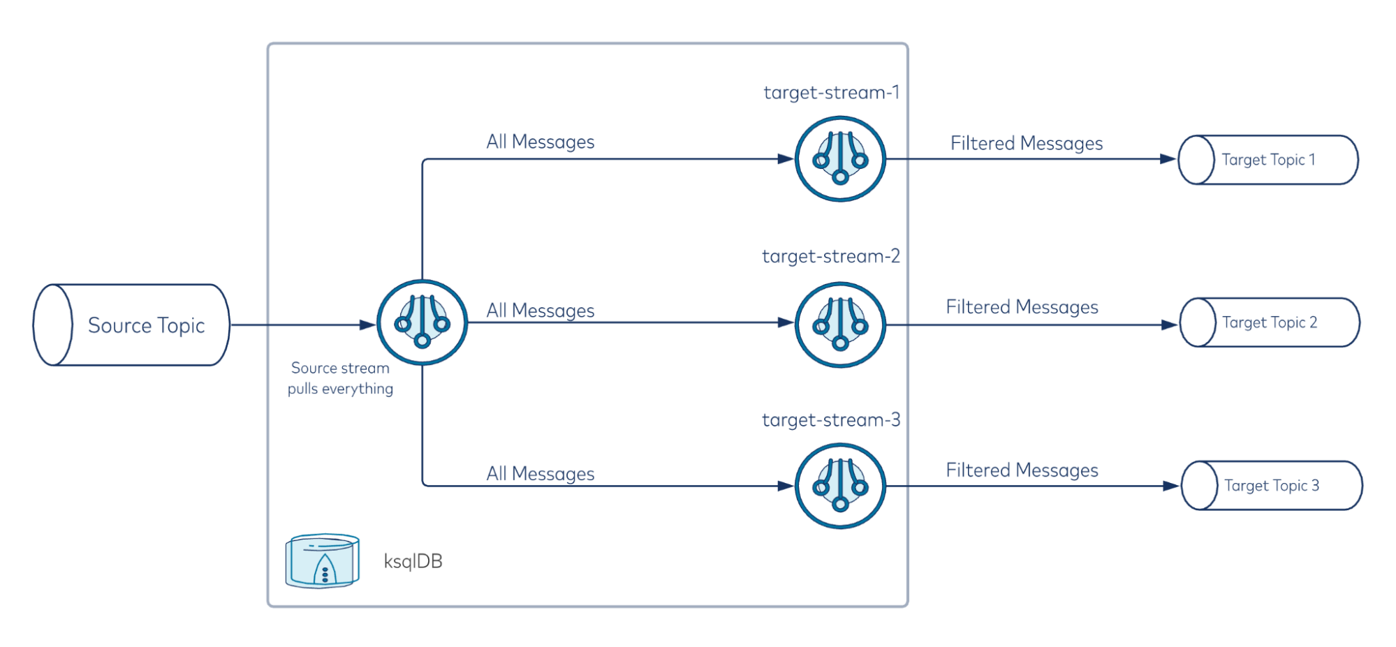 Overview of routing messages