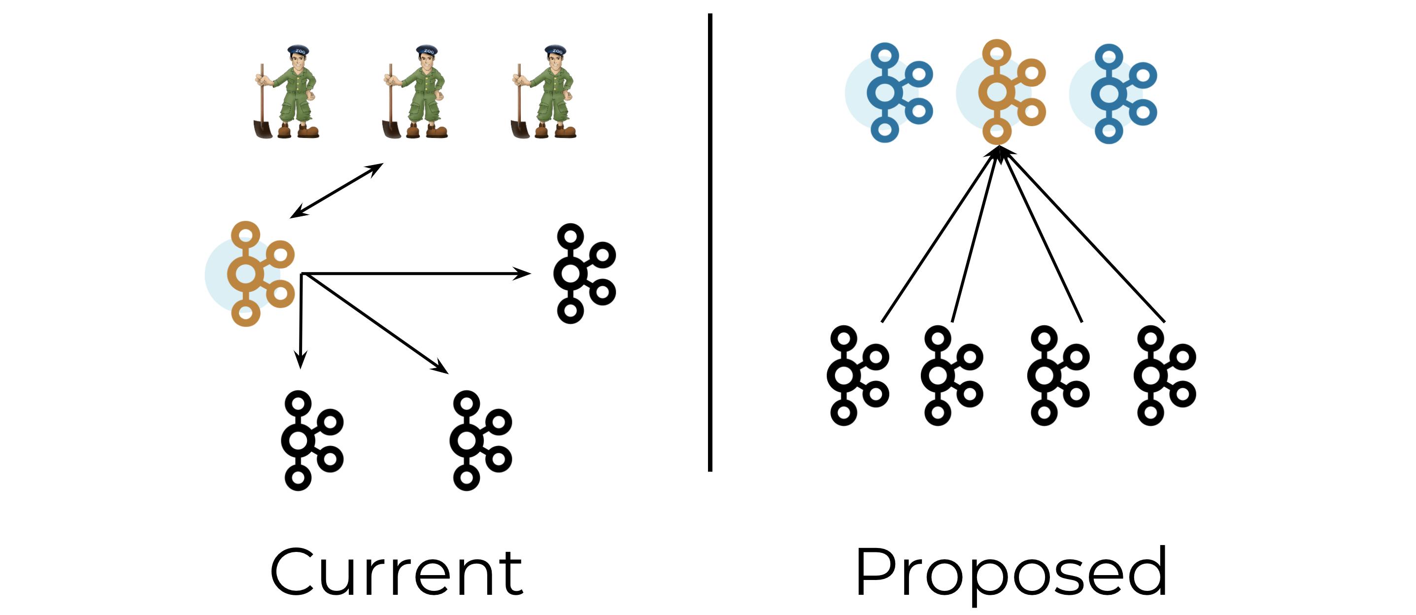 Current   Proposed