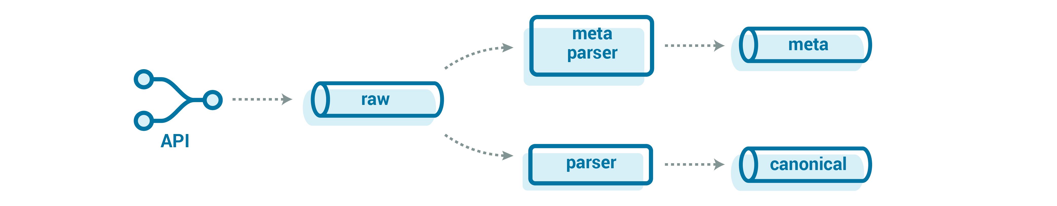 Metadata stream