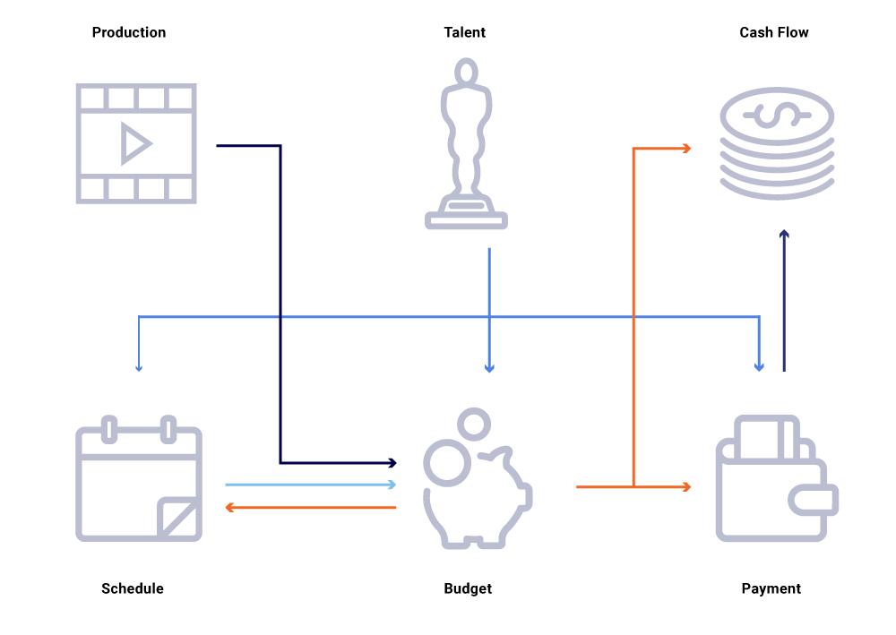 Production | Talent | Cash Flow | Schedule | Budget | Payment