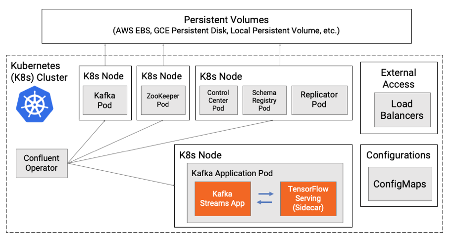 Cloud-Native Deployment – Model Inference via Sidecar Pattern and RPC
