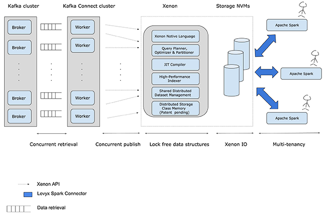 Analytics on Bare Metal: Xenon and Kafka Connect